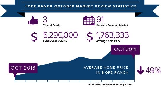 Hope Ranch October 2014 stats