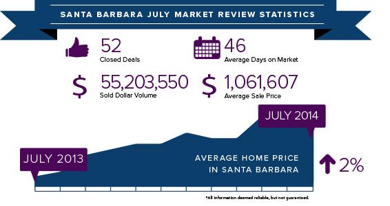 Santa Barbara stats July 2014