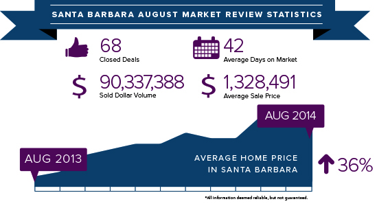 Santa Barbara August 2014 stats
