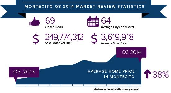 Montecito Q3 2014 stats